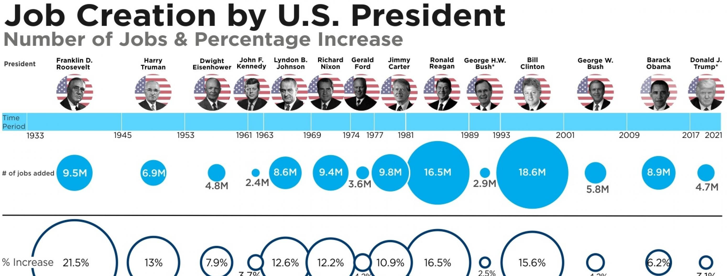 Which Presidents Have Been the Best for Job Growth After WWII?