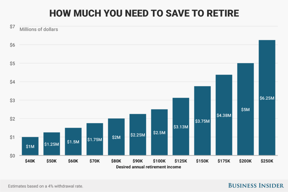You'll need to invest more if you want a higher income. Source: Business Insider